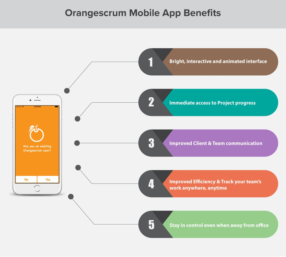 Project Collaboration Mobile App benefits