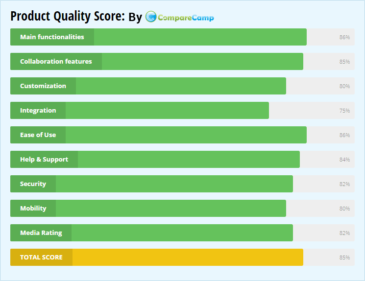 Product Quality Score