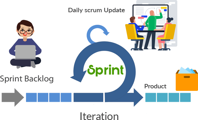Agile project management with Scrum Boards, Backlog & Sprints in OrangeScrum