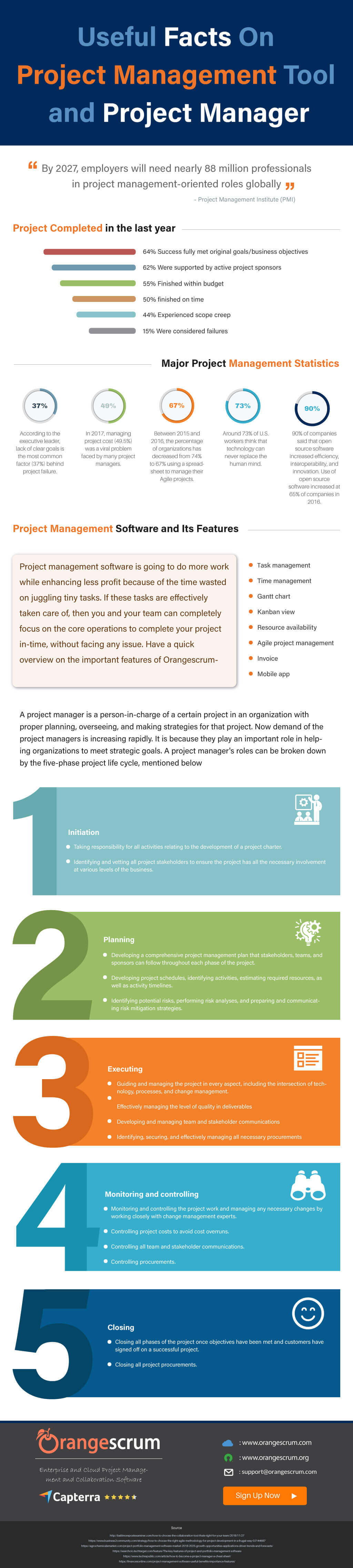 Useful Facts On Project Management Tool and Project Managers