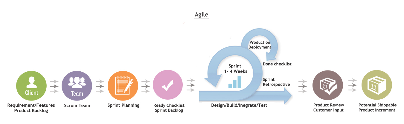 Agile Process Flow Model