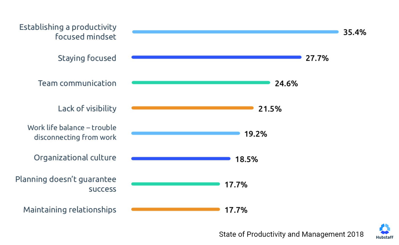 Productivity and Management Report