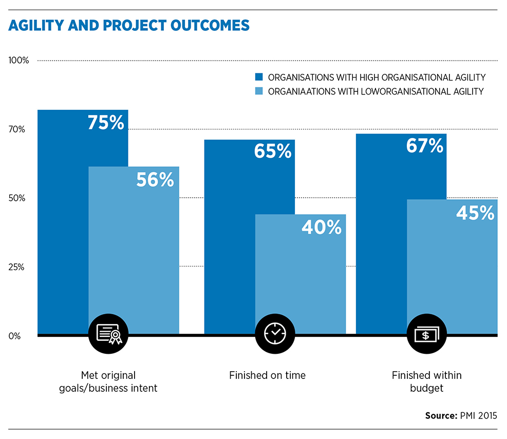 Agility and Project outcomes