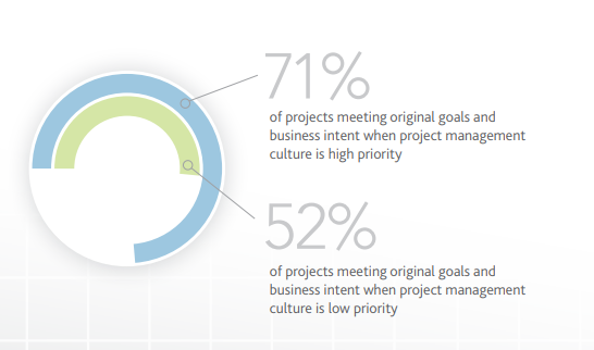 Projects Meeting
