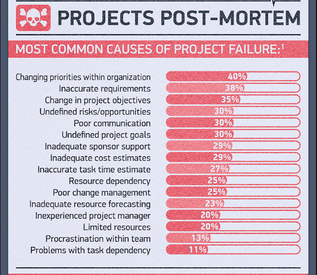 Project Failure Causes