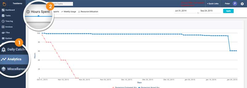 How To See BurnDown Chart  Orangescrum Helpdesk