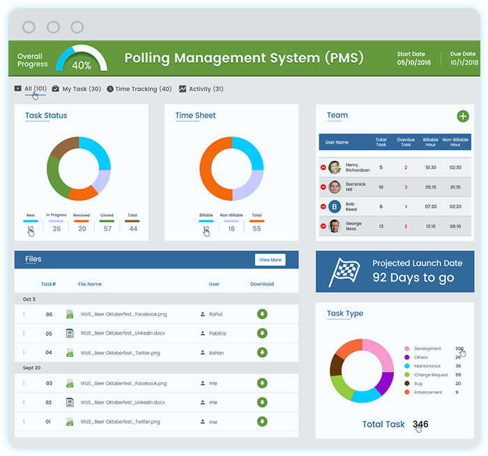 Simple and Efficient,Real Time Progress Monitoring,Collaborative and Interactiv