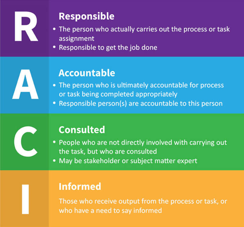 Project Management RACI