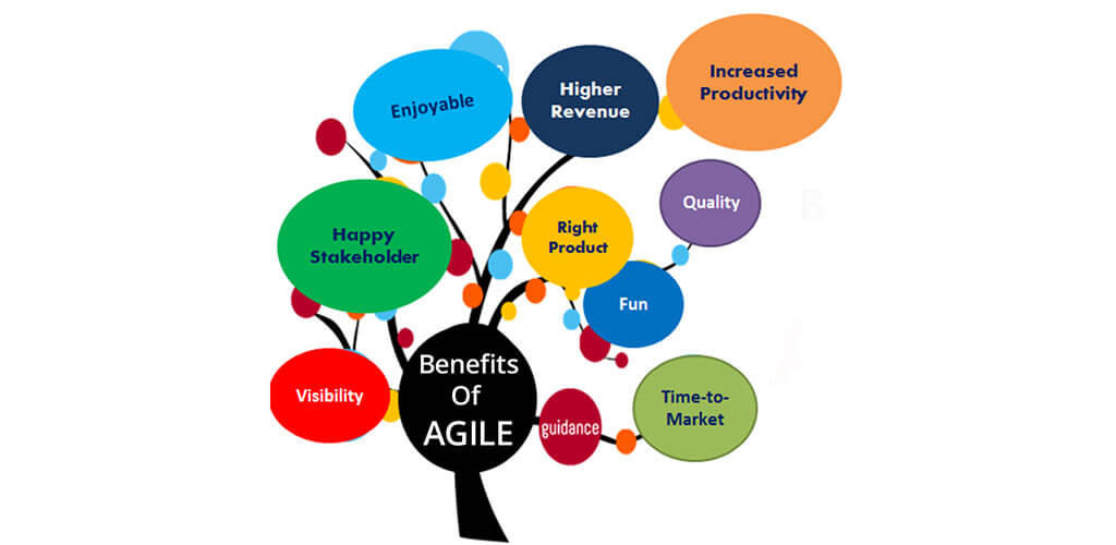 Benefit of Scrum methodology in Project Management