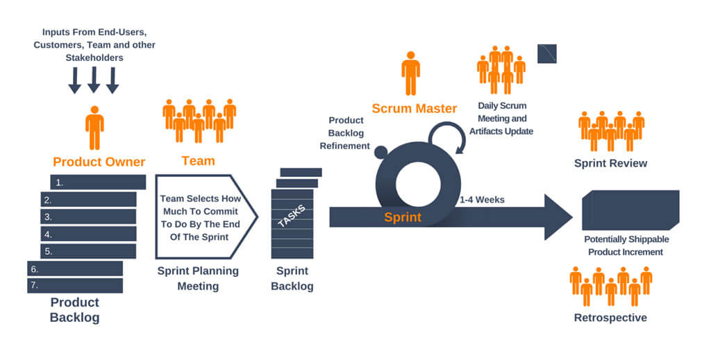 Scrum Methodology in Project Management