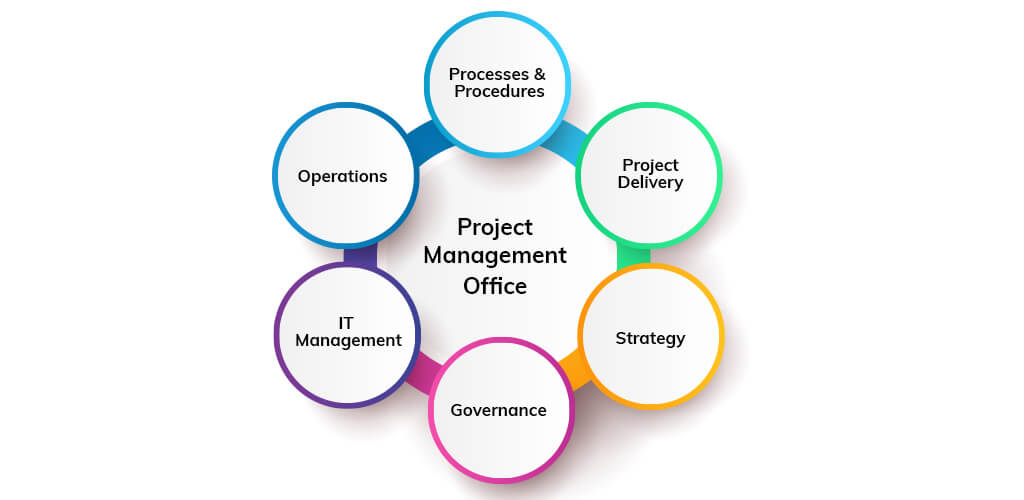 Functions of PMO in Project Management