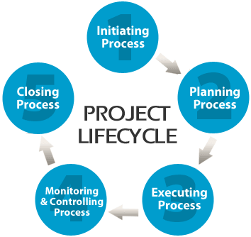 Image result for project management life cycle