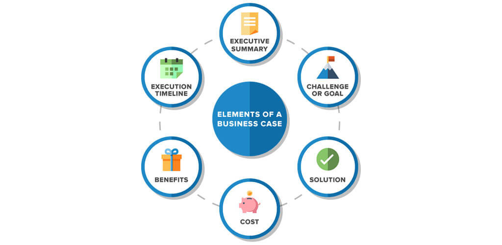 What does a business case include?