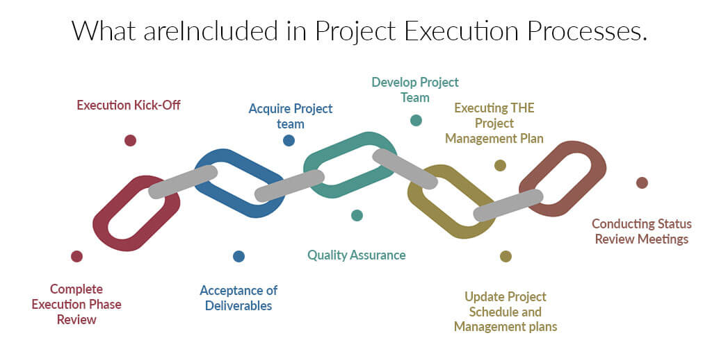 processes included in project execution