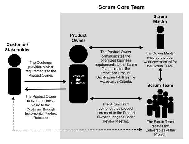 Scrum Core Team